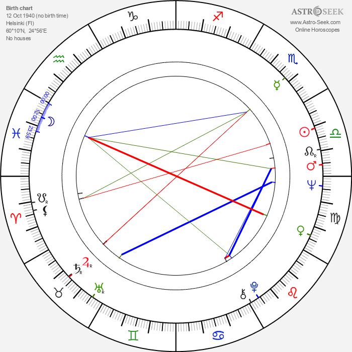 Esko Salminen - Astrology Natal Birth Chart