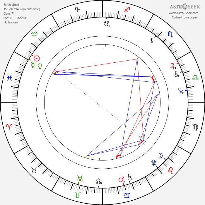 Esko Seppänen - Astrology Natal Birth Chart