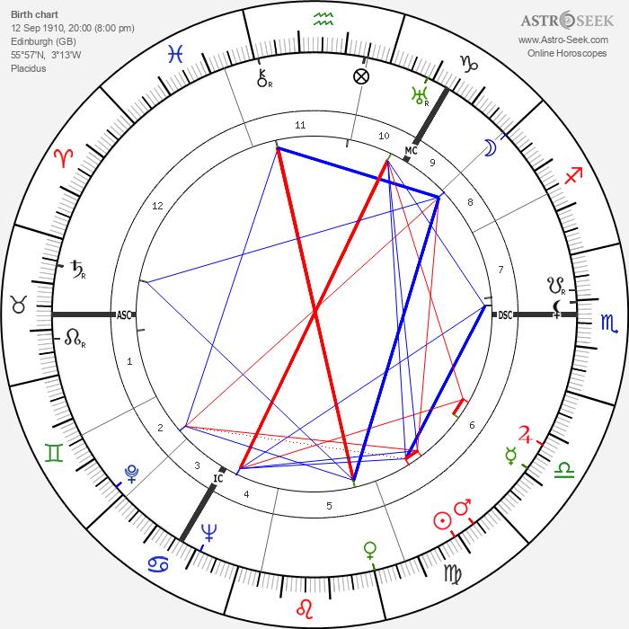 Esmé Gordon - Astrology Natal Birth Chart