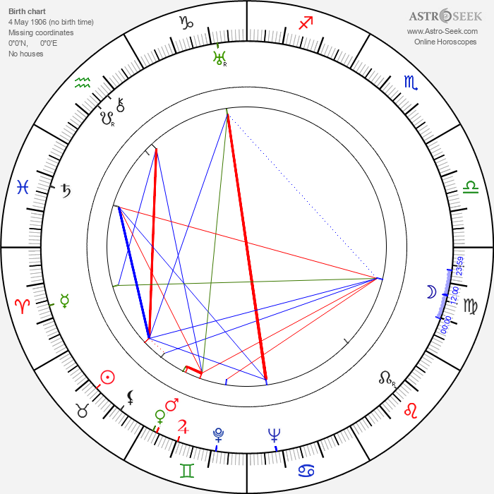 Esmond Knight - Astrology Natal Birth Chart