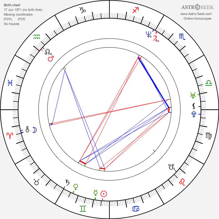 Espen Sandberg - Astrology Natal Birth Chart