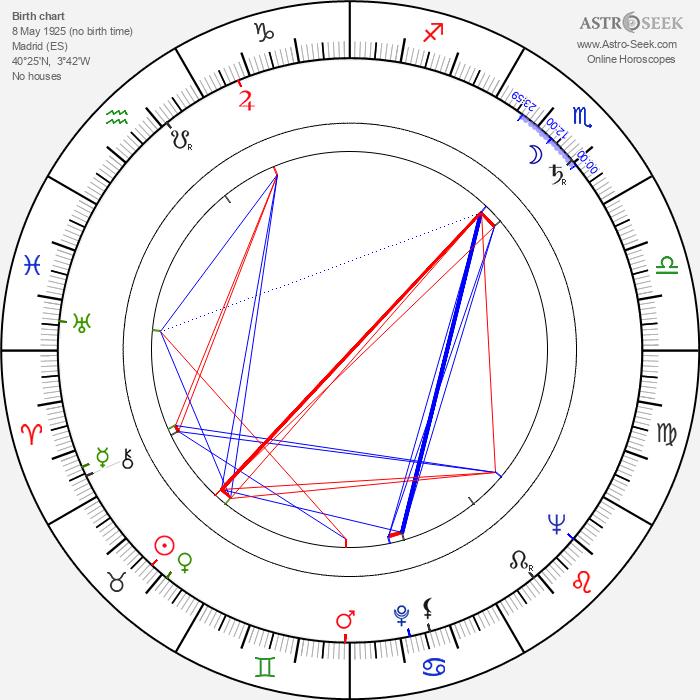 Estanis González - Astrology Natal Birth Chart