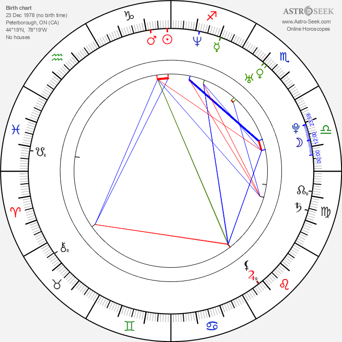 Estella Warren - Astrology Natal Birth Chart