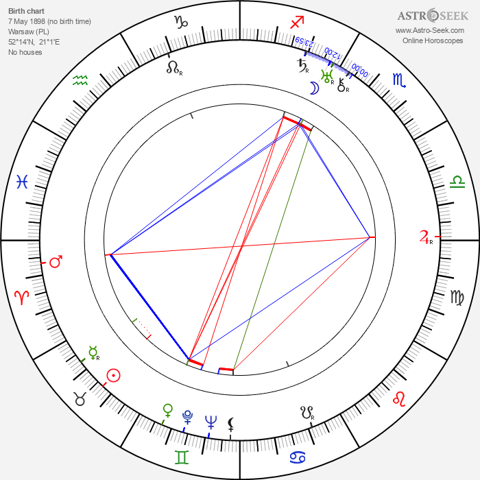 Estelle Clark - Astrology Natal Birth Chart