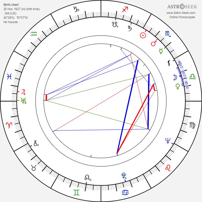 Estelle Parsons - Astrology Natal Birth Chart