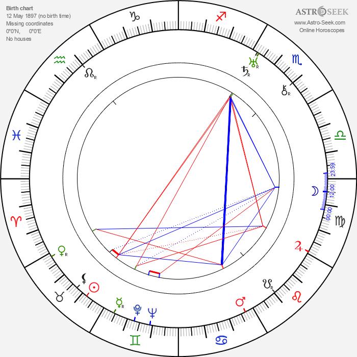 Ester Carloni - Astrology Natal Birth Chart