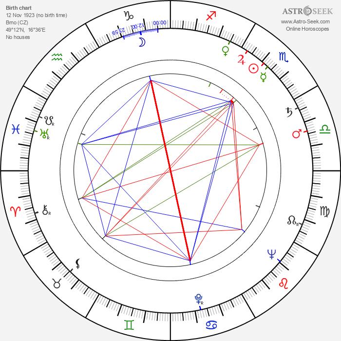 Ester Krumbachová - Astrology Natal Birth Chart