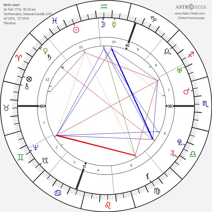 Esther Edwards Burr - Astrology Natal Birth Chart