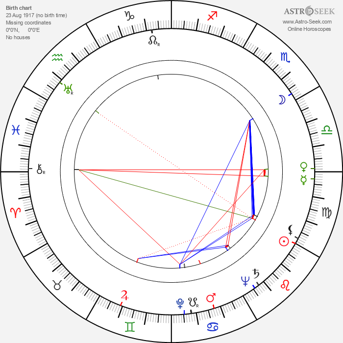 Esther Fernández - Astrology Natal Birth Chart