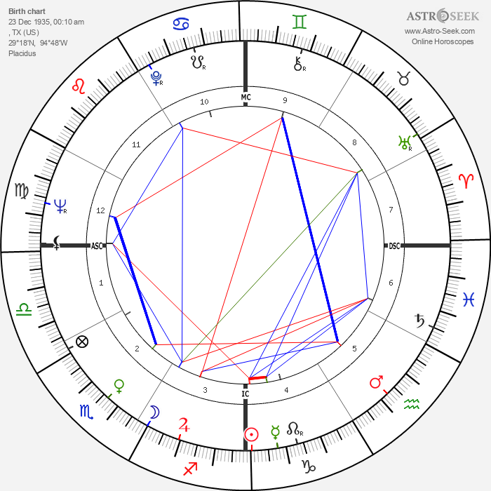 Esther Phillips - Astrology Natal Birth Chart