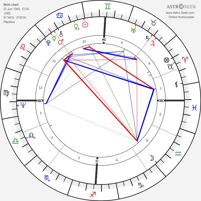 Esther Rantzen - Astrology Natal Birth Chart