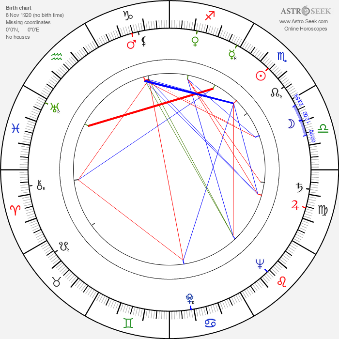 Esther Rolle - Astrology Natal Birth Chart