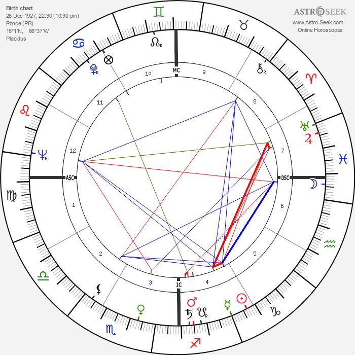 Esther Sandoval - Astrology Natal Birth Chart