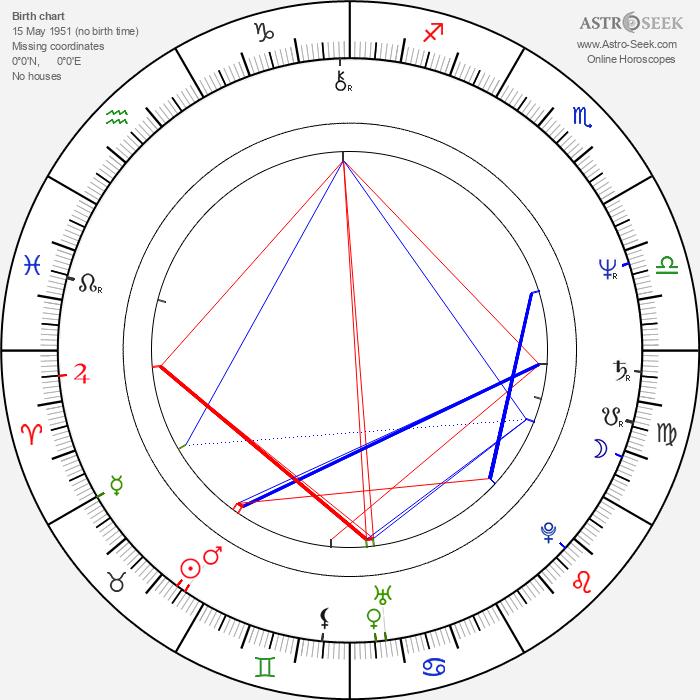 Etela Kucmanová - Astrology Natal Birth Chart
