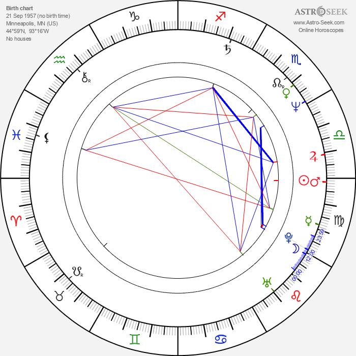 Ethan Coen - Astrology Natal Birth Chart