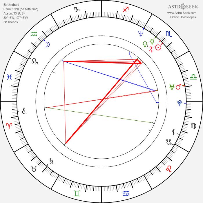 Ethan Hawke - Astrology Natal Birth Chart
