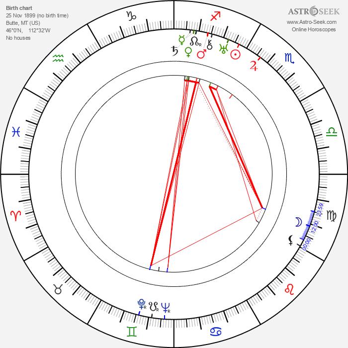 Ethan Laidlaw - Astrology Natal Birth Chart