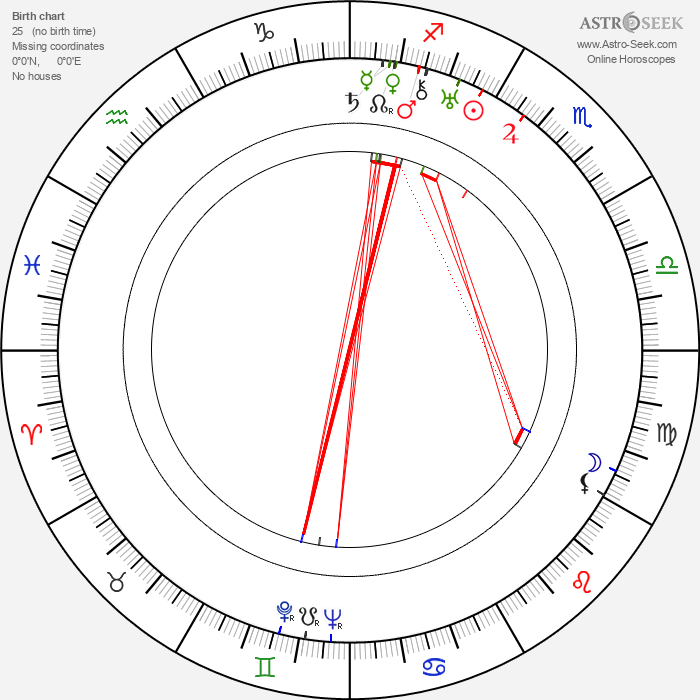 Ethan Laidlaw - Astrology Natal Birth Chart