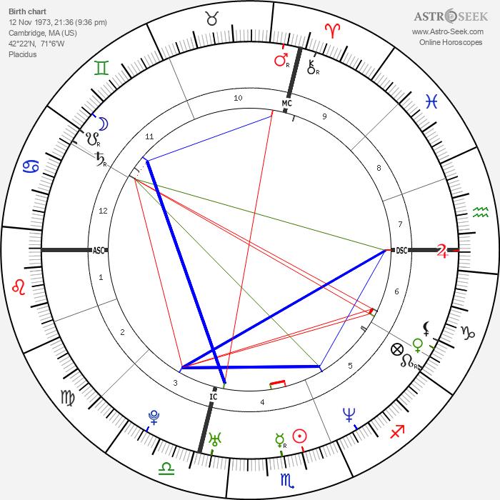 Ethan Zohn - Astrology Natal Birth Chart