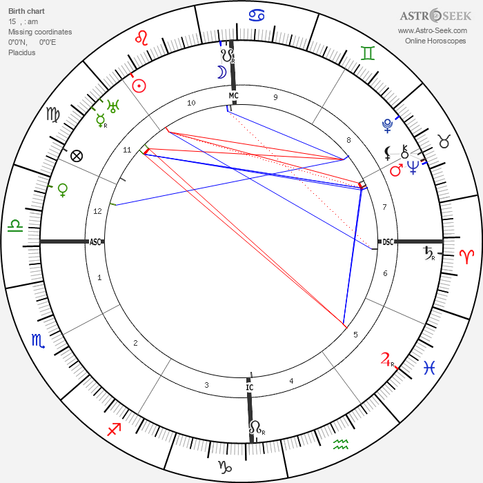 Ethel Barrymore - Astrology Natal Birth Chart