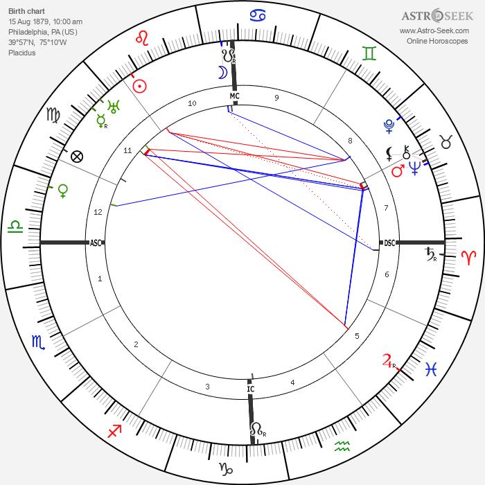 Ethel Barrymore - Astrology Natal Birth Chart