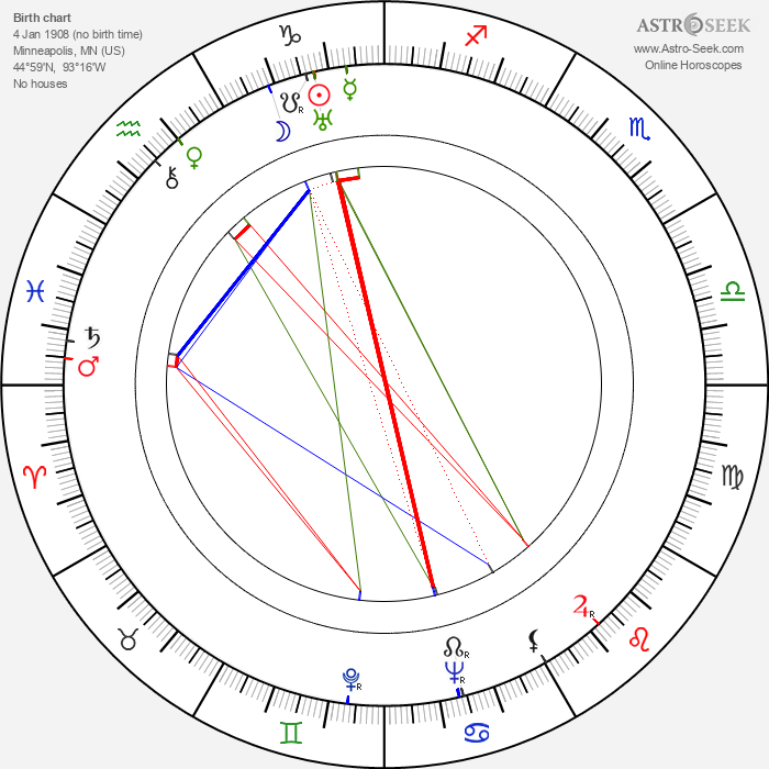 Ethel Sway - Astrology Natal Birth Chart