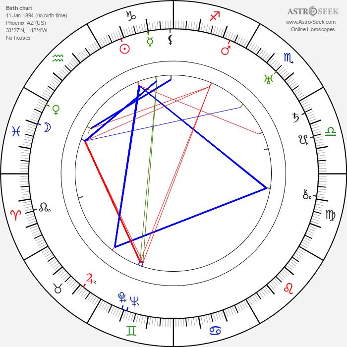 Ethel Teare - Astrology Natal Birth Chart