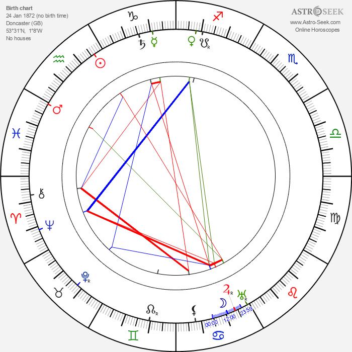 Ethel Turner - Astrology Natal Birth Chart