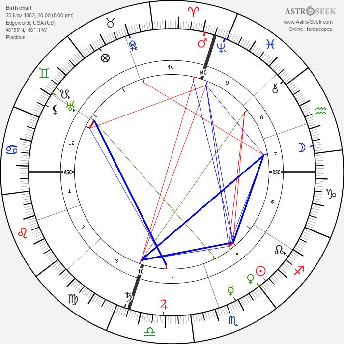 Ethelbert Nevin - Astrology Natal Birth Chart