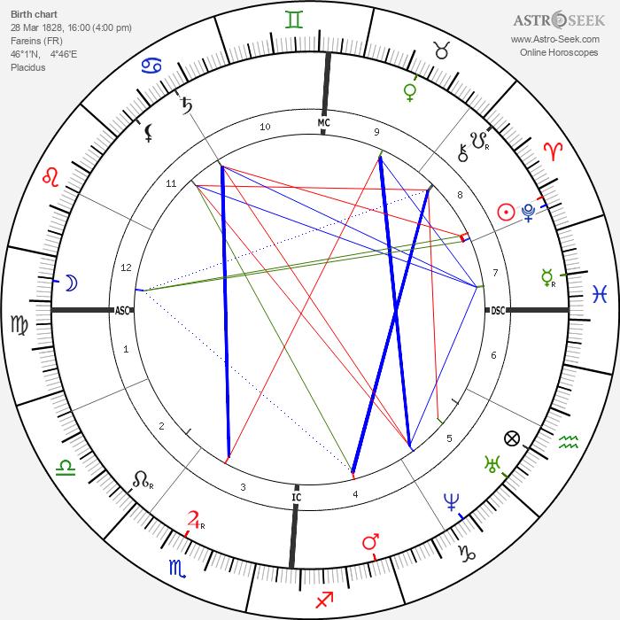 Etienne Carjat - Astrology Natal Birth Chart