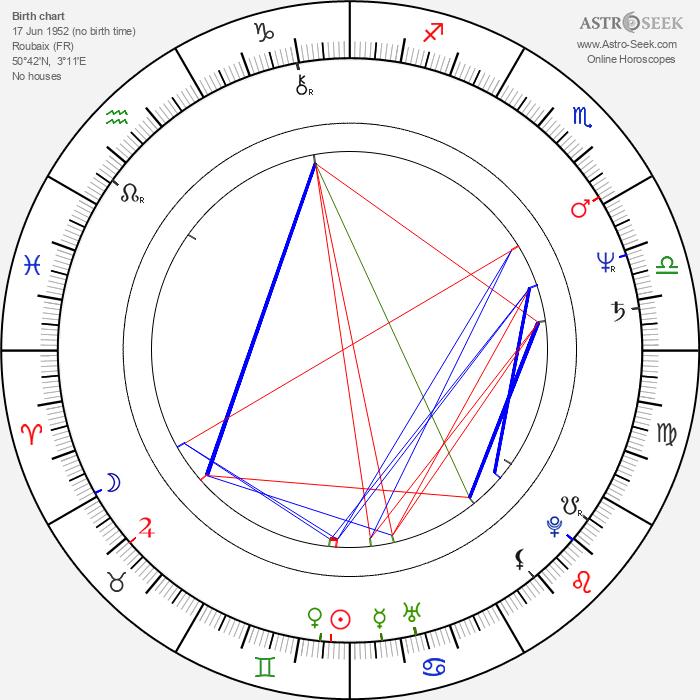 Étienne Chatiliez - Astrology Natal Birth Chart