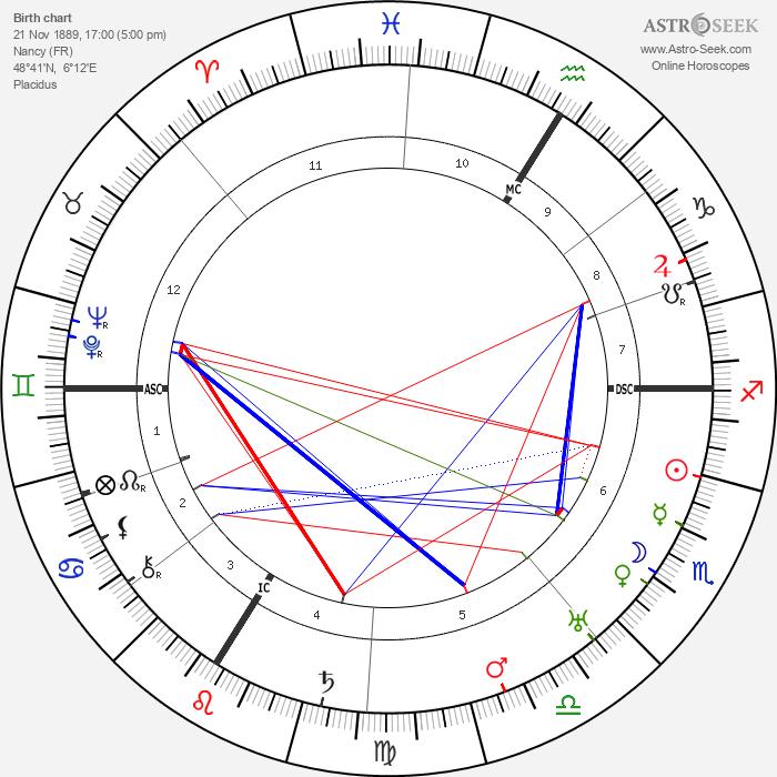 Etienne Drioton - Astrology Natal Birth Chart