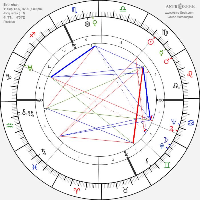 Etienne Fajon - Astrology Natal Birth Chart