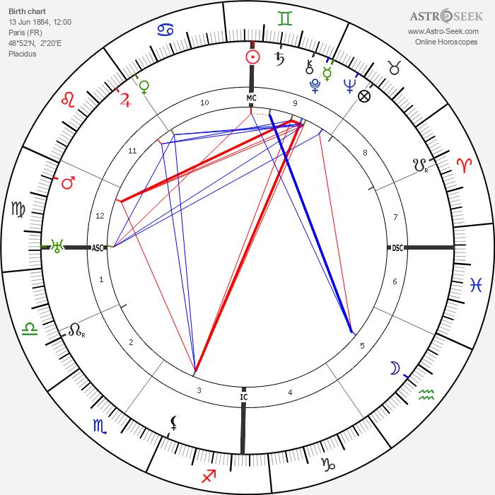 Etienne Gilson - Astrology Natal Birth Chart
