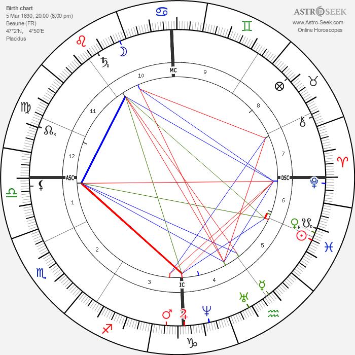 Étienne-Jules Marey - Astrology Natal Birth Chart