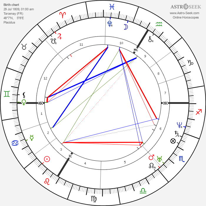 Etienne Vacherot - Astrology Natal Birth Chart