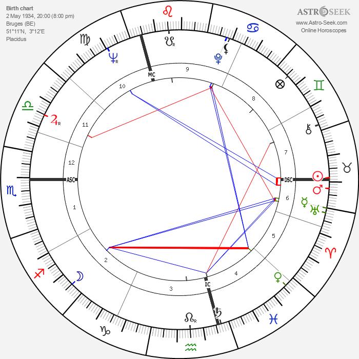 Etienne Vermeersch - Astrology Natal Birth Chart