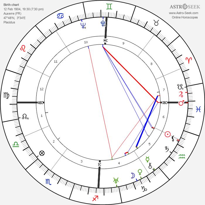 Etienne Wolff - Astrology Natal Birth Chart