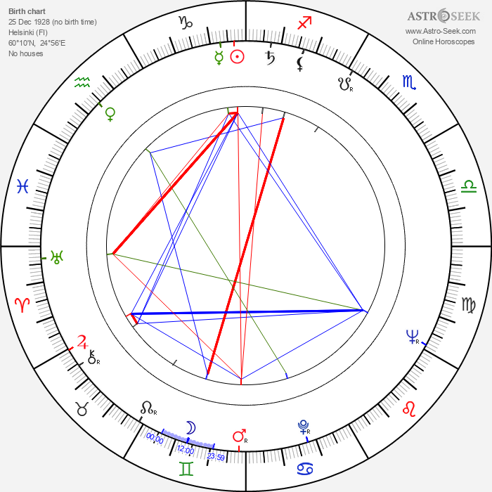 Etta-Liisa Kunnas - Astrology Natal Birth Chart