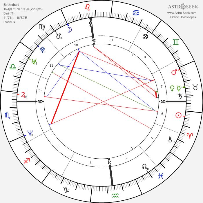 Ettore Bassi - Astrology Natal Birth Chart