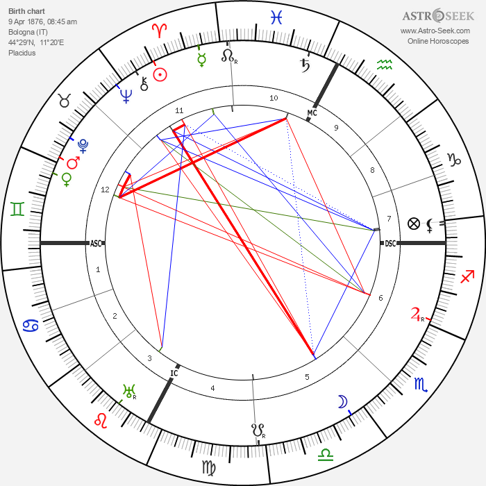 Ettore Bastico - Astrology Natal Birth Chart