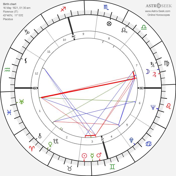 Ettore Bernabei - Astrology Natal Birth Chart