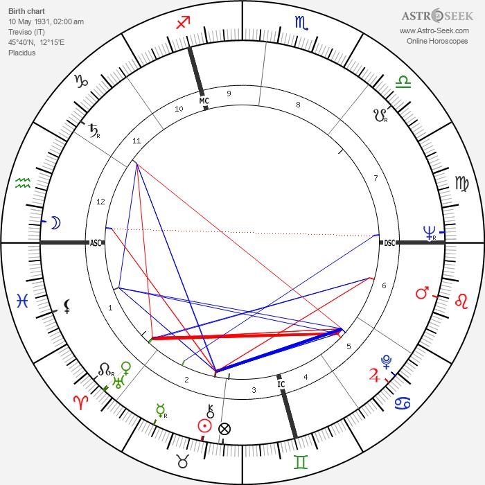 Ettore Scola - Astrology Natal Birth Chart