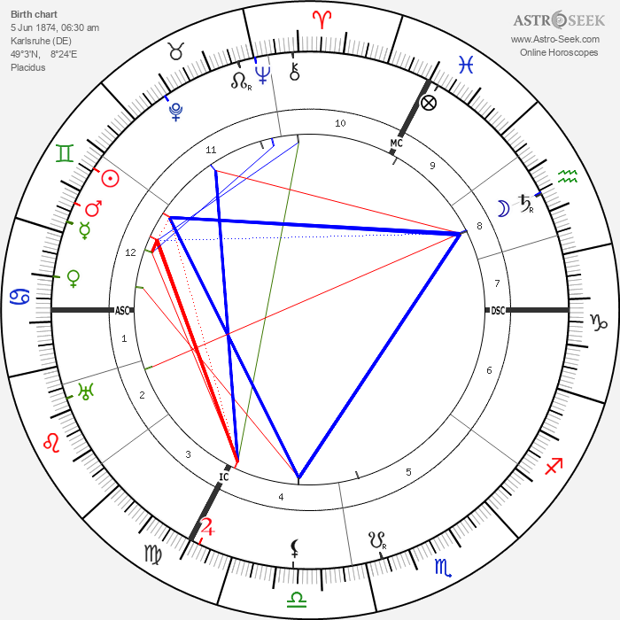 Eugen Fischer - Astrology Natal Birth Chart