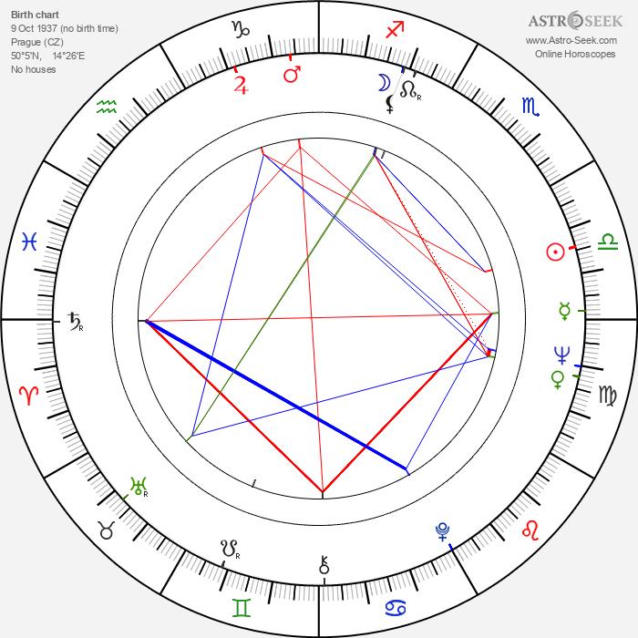 Eugen Jegorov - Astrology Natal Birth Chart