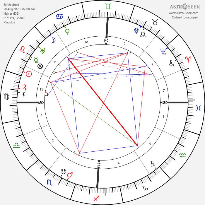 Eugen Schmalenbach - Astrology Natal Birth Chart