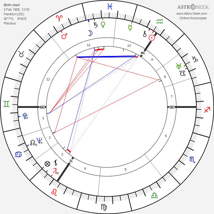 Eugen Weidmann - Astrology Natal Birth Chart