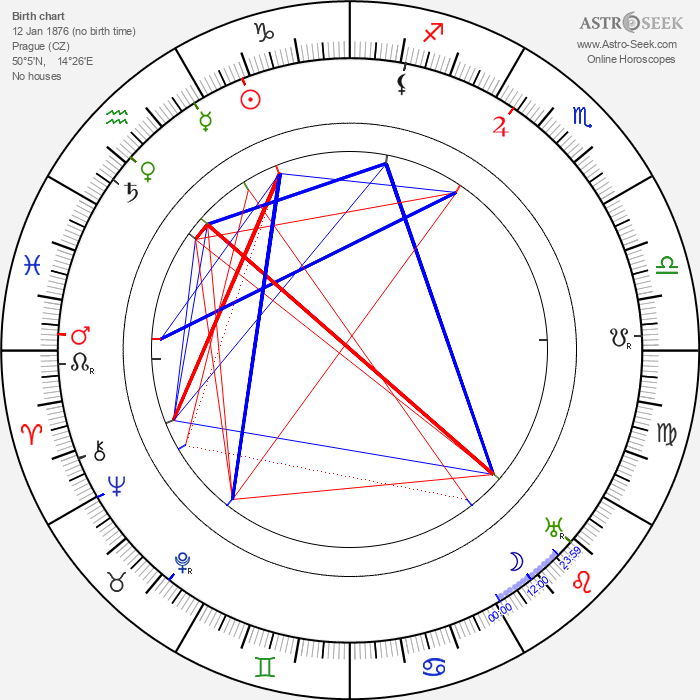 Eugen Wiesner - Astrology Natal Birth Chart