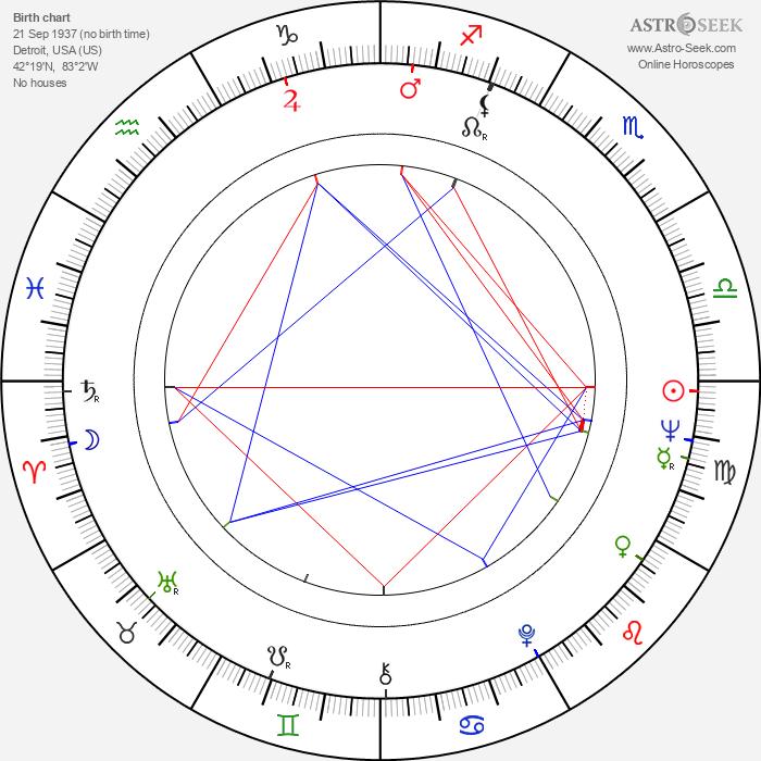 Eugene A. Miller - Astrology Natal Birth Chart