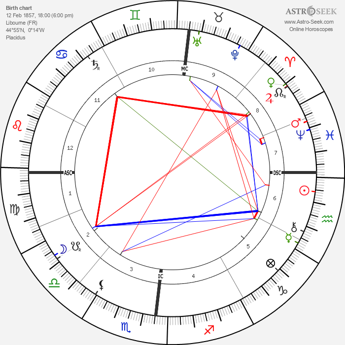 Eugène Atget - Astrology Natal Birth Chart